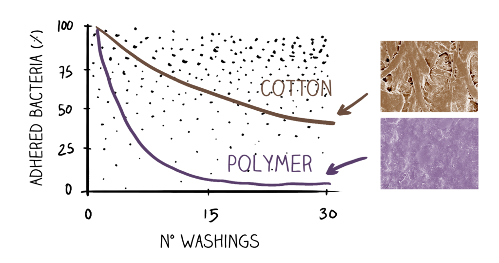 cotton polymer washings bills notes bacteria cleaning electron microscope scanning surface cotton polymer bacteria