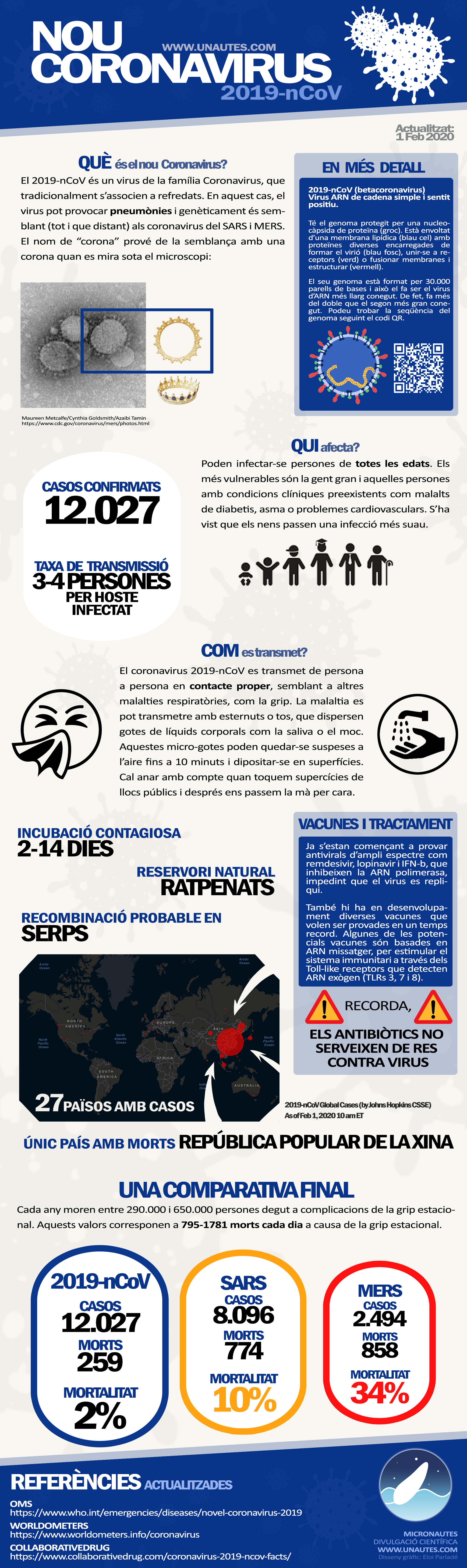 coronavirus unautes micronautes eloi parlade sars infection virus respiratori respiratory refredat grip pneumonia pneumony infografic infográfico infographic map 27 countries infection infected infeccio infectats xina china comparativa ratpenats bats snakes serps murcielagos muertes mortalidad morts mortalitat deaths mortality transmission transmissió transmisión prevención prevenir contagio contagi infection disease malaltia