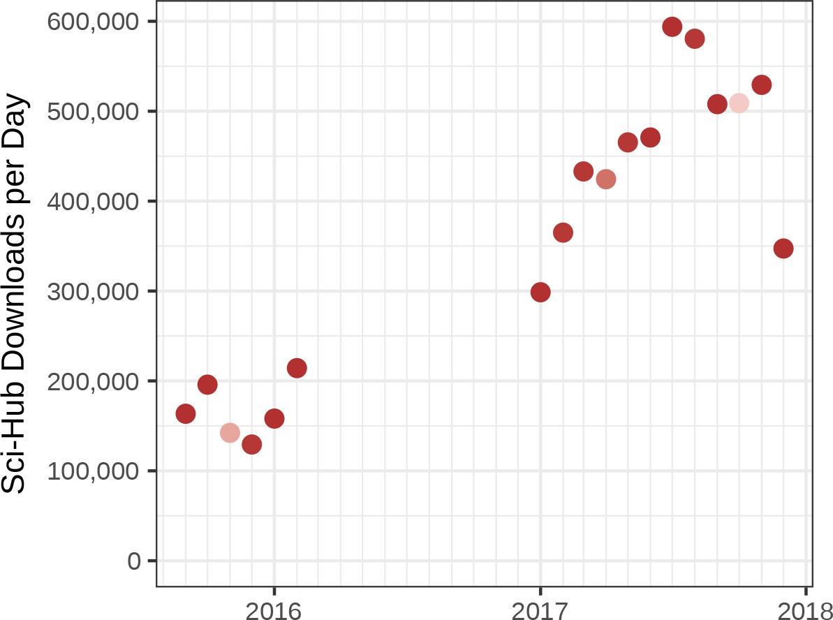 Downloads per day on Sci-Hub for months with access logs. Himmelstein, D. S. et al.eLife 2018;7:e32822